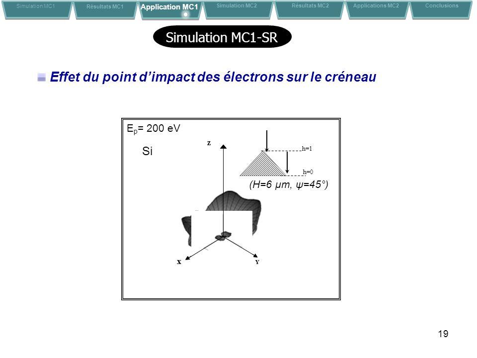 19 h=0 h=1 YX Z Effet du point dimpact des électrons sur le créneau YX Z (H=6 μm, ψ=45°) E p = 200 eV Si Simulation MC1 Résultats MC1 Application MC1 Conclusions Simulation MC2 Résultats MC2 Applications MC2 Simulation MC1-SR