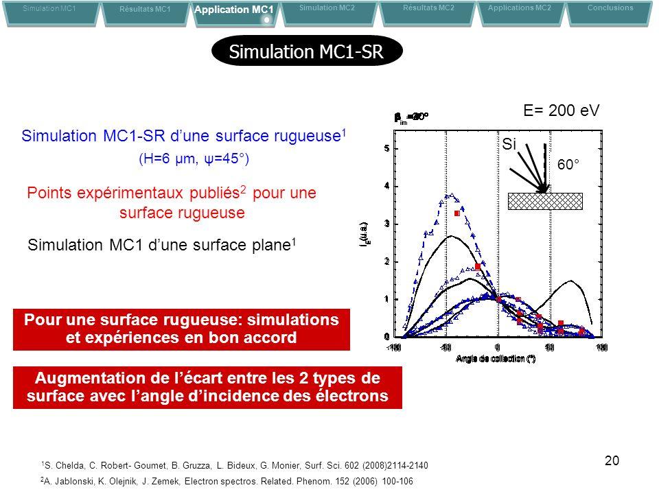 20 E= 200 eV Simulation MC1 dune surface plane 1 Simulation MC1-SR dune surface rugueuse 1 (H=6 μm, ψ=45°) Points expérimentaux publiés 2 pour une surface rugueuse 2 A.