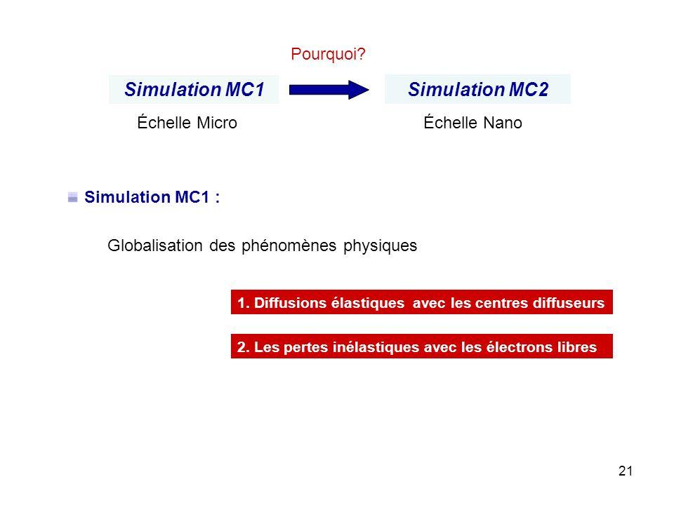 21 1. Diffusions élastiques avec les centres diffuseurs 2. Les pertes inélastiques avec les électrons libres Simulation MC1 : Globalisation des phénom