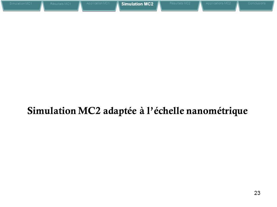 23 Simulation MC2 adaptée à léchelle nanométrique Simulation MC1 Résultats MC1 Application MC1Conclusions Simulation MC2 Résultats MC2 Applications MC2