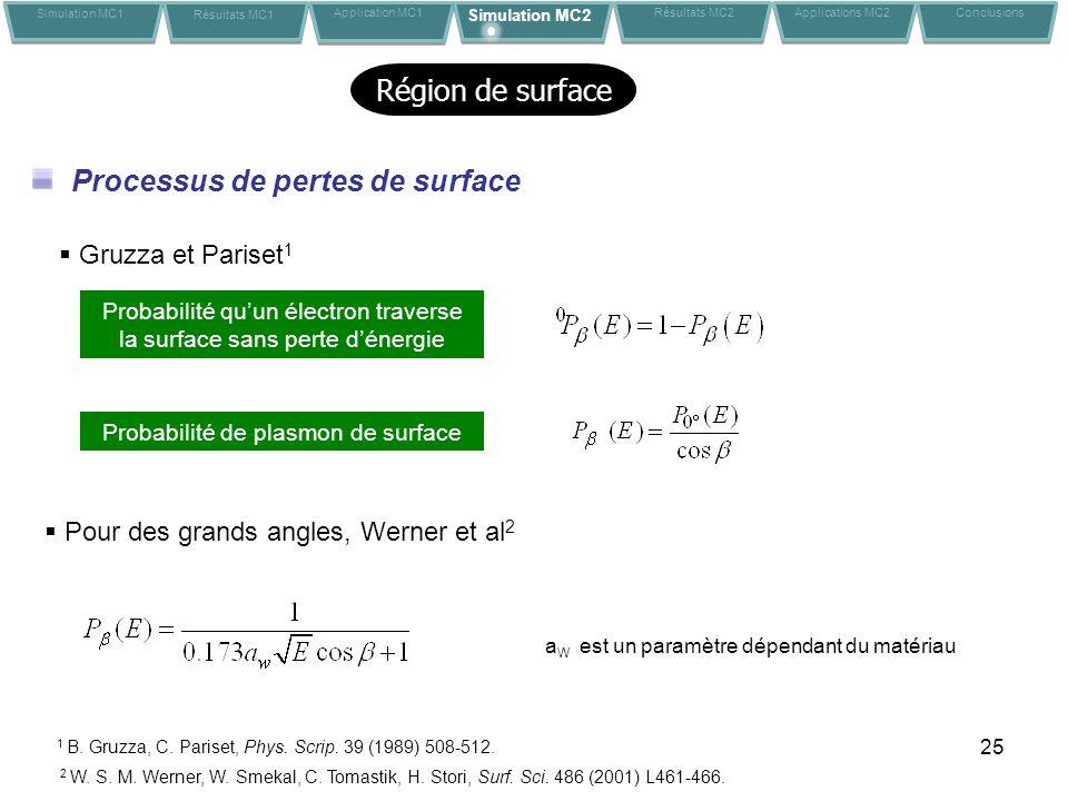 25 Région de surface Processus de pertes de surface Probabilité quun électron traverse la surface sans perte dénergie Probabilité de plasmon de surfac