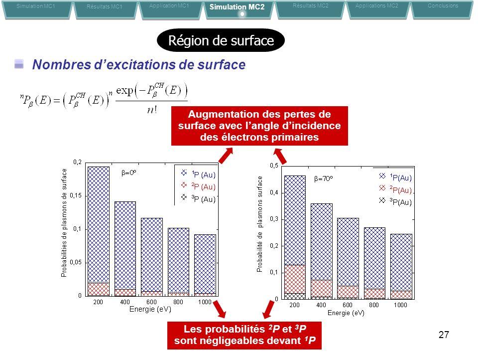 27 Nombres dexcitations de surface Les probabilités 2 P et 3 P sont négligeables devant 1 P Augmentation des pertes de surface avec langle dincidence des électrons primaires Simulation MC1 Résultats MC1 Application MC1Conclusions Simulation MC2 Résultats MC2 Applications MC2 Région de surface