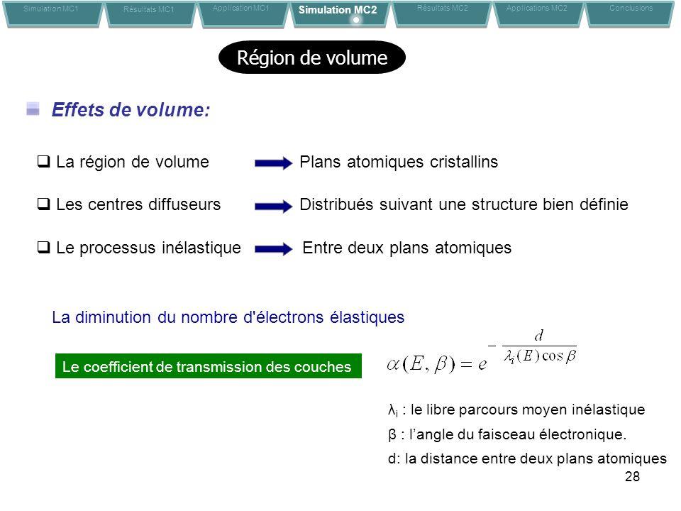 28 Région de volume Effets de volume: La région de volumePlans atomiques cristallins Les centres diffuseursDistribués suivant une structure bien défin