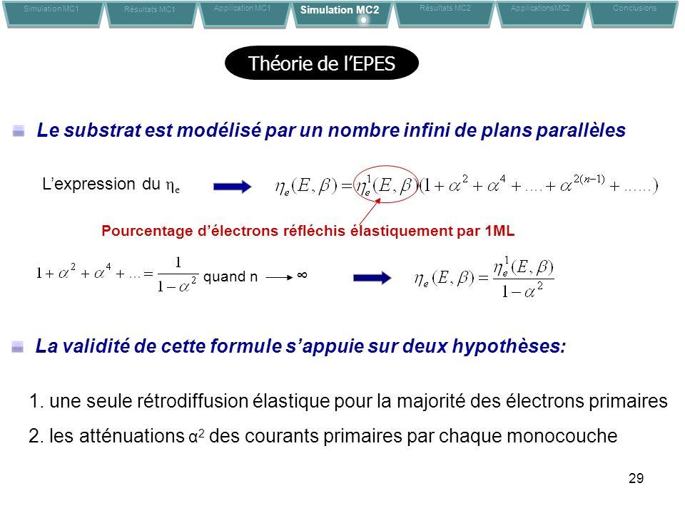 29 Théorie de lEPES 1. une seule rétrodiffusion élastique pour la majorité des électrons primaires 2. les atténuations α 2 des courants primaires par