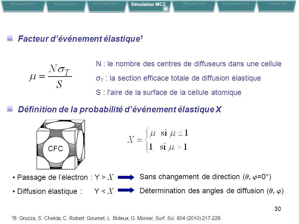 30 Facteur dévénement élastique 1 S : l aire de la surface de la cellule atomique N : le nombre des centres de diffuseurs dans une cellule σ T : la section efficace totale de diffusion élastique 1 B.