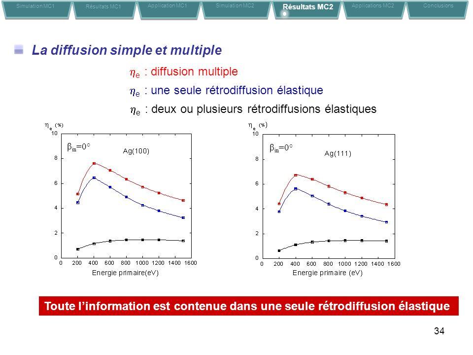 34 La diffusion simple et multiple Toute linformation est contenue dans une seule rétrodiffusion élastique β in =0° e : diffusion multiple Simulation