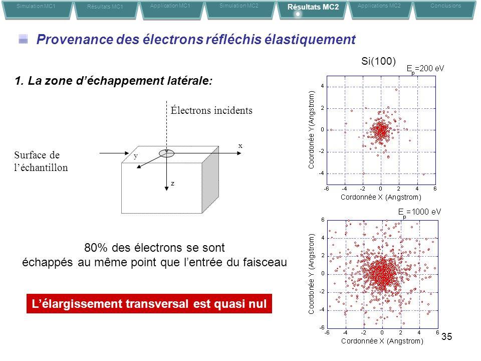 35 1. La zone déchappement latérale: x z y Surface de léchantillon Électrons incidents 80% des électrons se sont échappés au même point que lentrée du