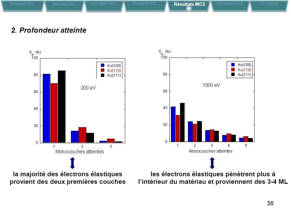 36 2. Profondeur atteinte la majorité des électrons élastiques provient des deux premières couches les électrons élastiques pénètrent plus à lintérieu