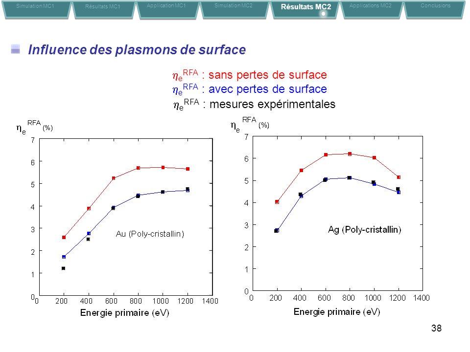 38 Influence des plasmons de surface e RFA : sans pertes de surface e RFA : avec pertes de surface Simulation MC1 Résultats MC1 Application MC1Conclusions Simulation MC2 Résultats MC2 Applications MC2 e RFA : mesures expérimentales