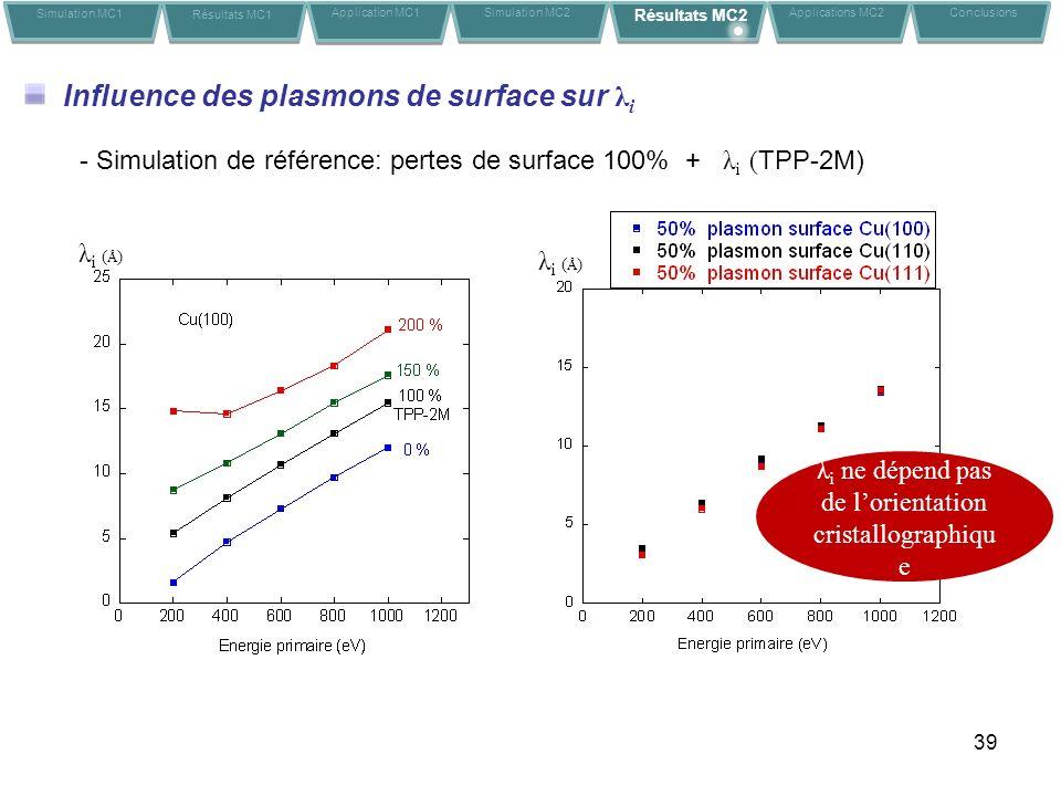 39 Influence des plasmons de surface sur λ i λ i ne dépend pas de lorientation cristallographiqu e Simulation MC1 Résultats MC1 Application MC1Conclusions Simulation MC2 Résultats MC2 Applications MC2 λ i ( Å ) - Simulation de référence: pertes de surface 100% + λ i ( TPP-2M) λ i ( Å )