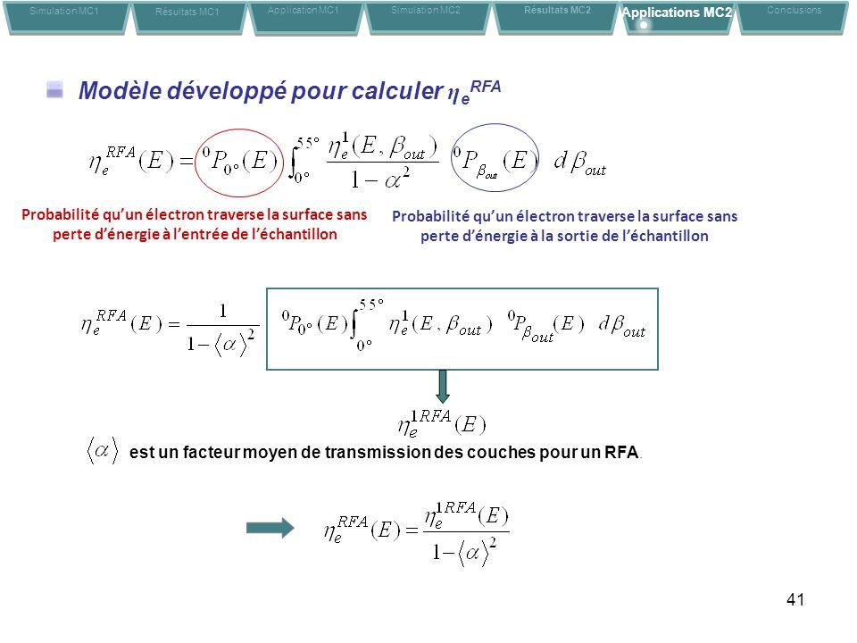 41 Modèle développé pour calculer η e RFA est un facteur moyen de transmission des couches pour un RFA. Simulation MC1 Résultats MC1 Application MC1Co