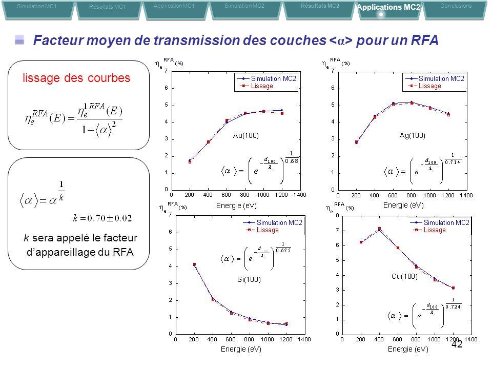 42 Facteur moyen de transmission des couches pour un RFA lissage des courbes k sera appelé le facteur dappareillage du RFA Simulation MC1 Résultats MC1 Application MC1Conclusions Simulation MC2 Résultats MC2 Applications MC2