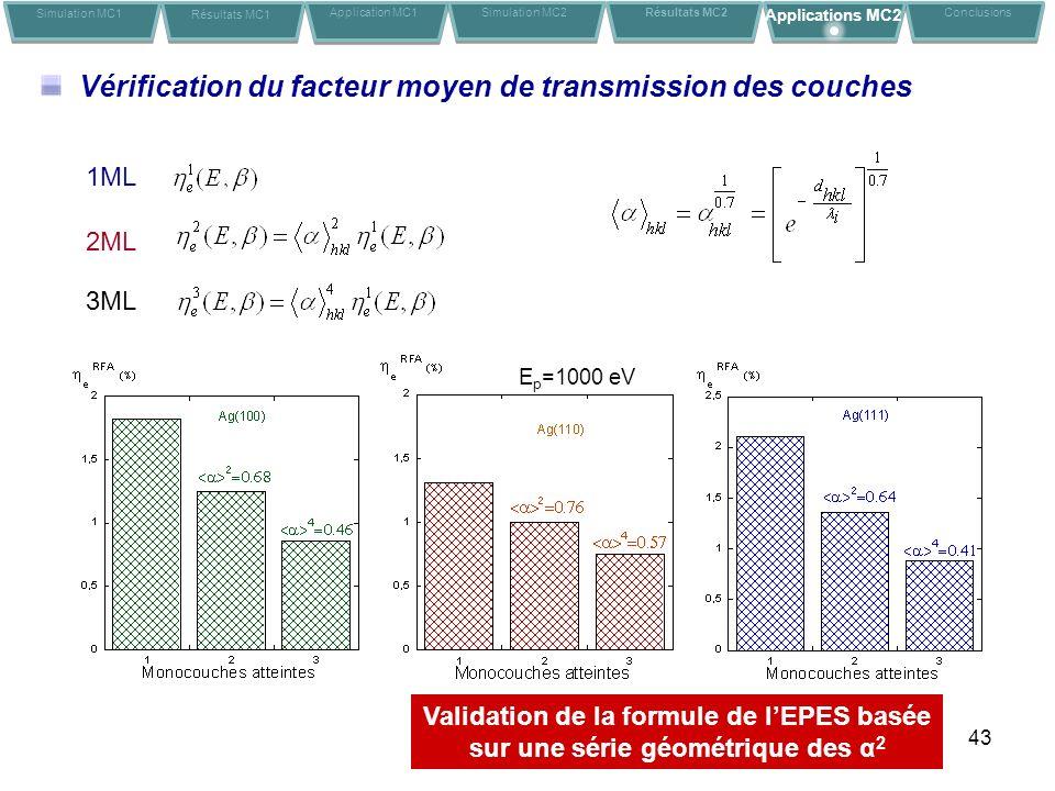 43 Vérification du facteur moyen de transmission des couches Validation de la formule de lEPES basée sur une série géométrique des α 2 1ML 2ML 3ML Simulation MC1 Résultats MC1 Application MC1Conclusions Simulation MC2 Résultats MC2 Applications MC2 E p =1000 eV