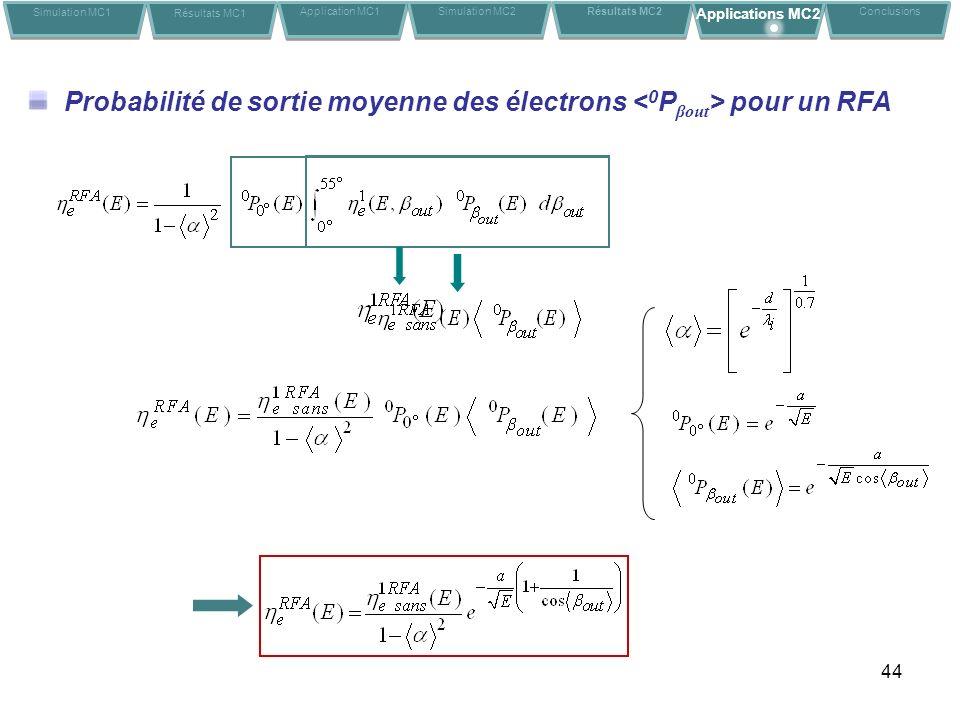 44 Probabilité de sortie moyenne des électrons pour un RFA Simulation MC1 Résultats MC1 Application MC1Conclusions Simulation MC2 Résultats MC2 Applic