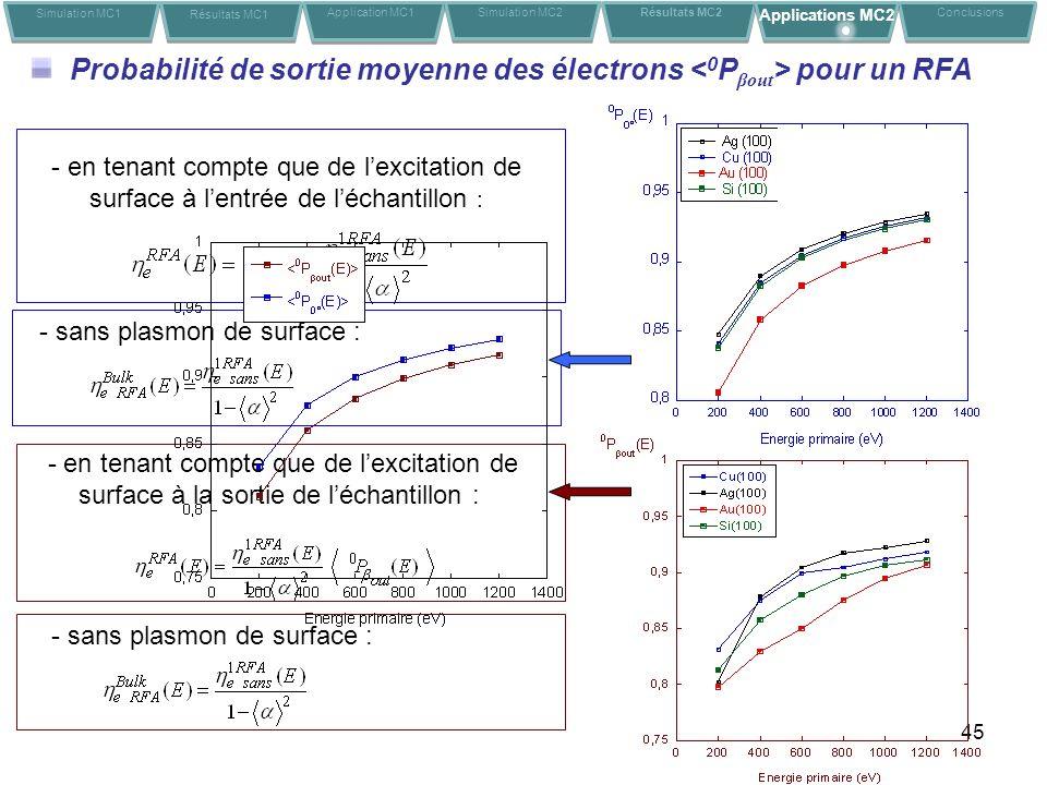 45 Probabilité de sortie moyenne des électrons pour un RFA Simulation MC1 Résultats MC1 Application MC1Conclusions Simulation MC2 Résultats MC2 Applications MC2 - en tenant compte que de lexcitation de surface à lentrée de léchantillon : - sans plasmon de surface : - en tenant compte que de lexcitation de surface à la sortie de léchantillon : - sans plasmon de surface :
