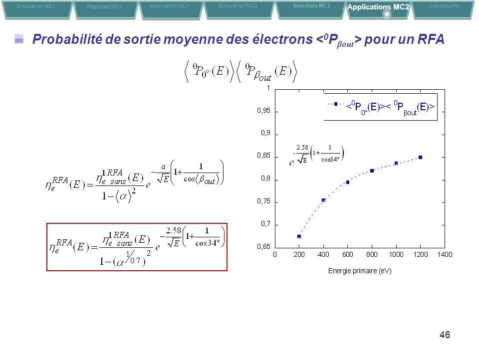 46 Probabilité de sortie moyenne des électrons pour un RFA Simulation MC1 Résultats MC1 Application MC1Conclusions Simulation MC2 Résultats MC2 Applications MC2