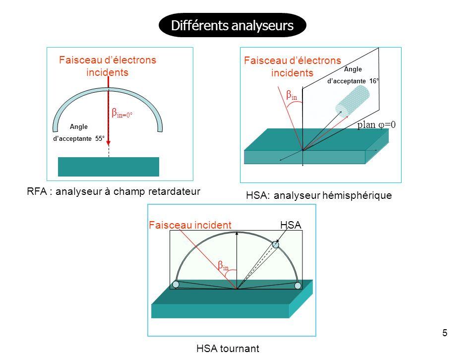 5 RFA : analyseur à champ retardateur Faisceau délectrons incidents Angle dacceptante 55° β in=0° β in HSA tournant Faisceau incidentHSA Différents analyseurs HSA: analyseur hémisphérique plan =0 β in Faisceau délectrons incidents Angle dacceptante 16°