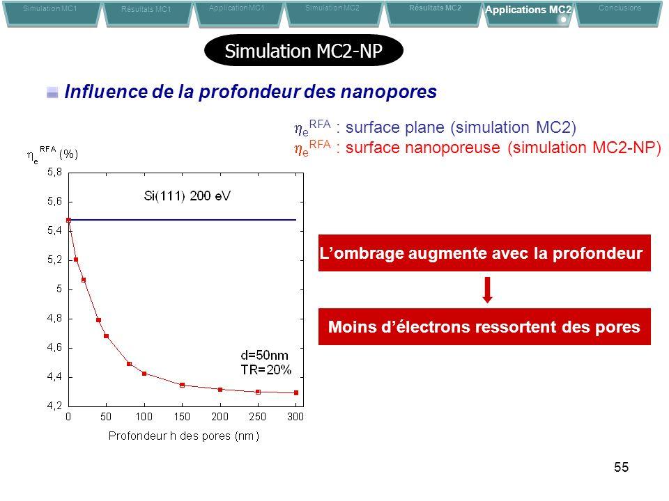 55 Influence de la profondeur des nanopores Moins délectrons ressortent des pores Lombrage augmente avec la profondeur e RFA : surface plane (simulation MC2) e RFA : surface nanoporeuse (simulation MC2-NP) Simulation MC1 Résultats MC1 Application MC1Conclusions Simulation MC2 Résultats MC2 Applications MC2 Simulation MC2-NP