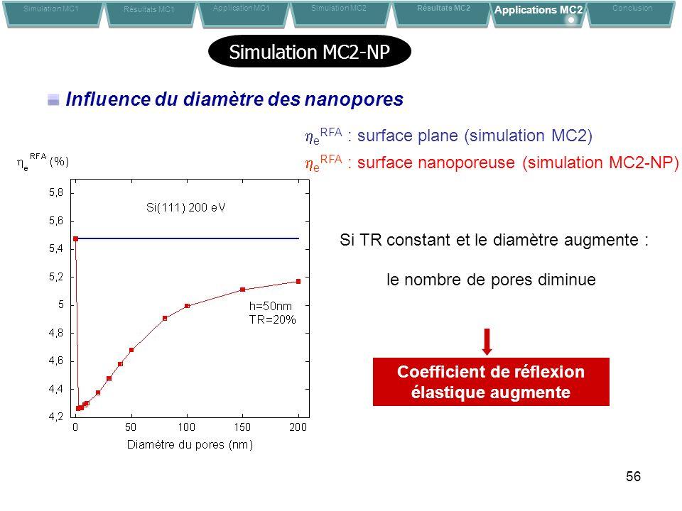 56 Influence du diamètre des nanopores Si TR constant et le diamètre augmente : e RFA : surface plane (simulation MC2) e RFA : surface nanoporeuse (si