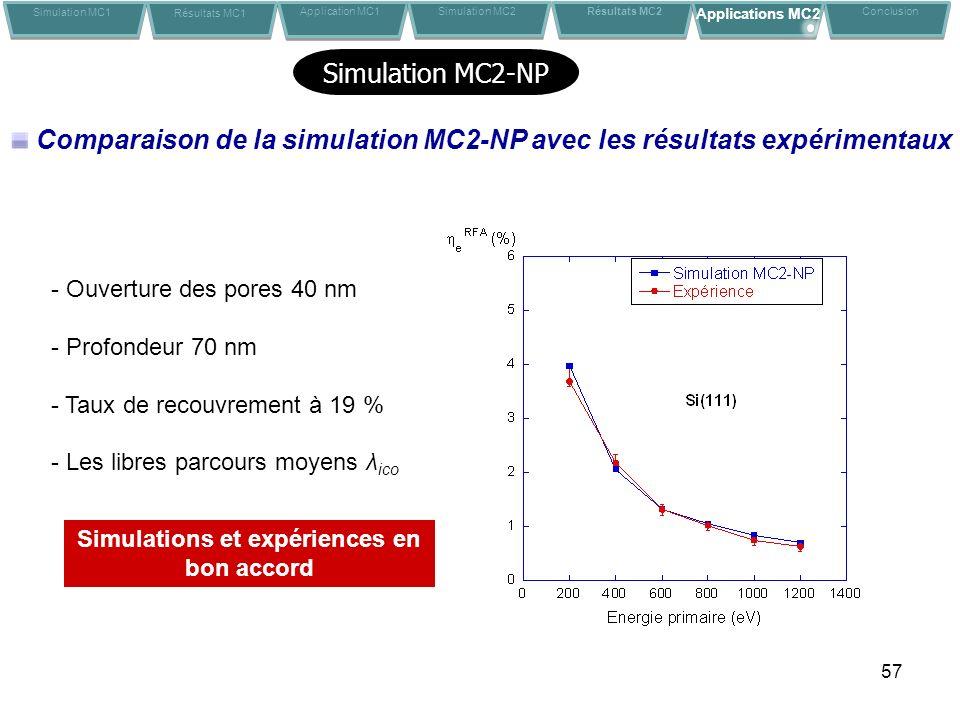 57 Comparaison de la simulation MC2-NP avec les résultats expérimentaux - Ouverture des pores 40 nm - Profondeur 70 nm - Taux de recouvrement à 19 % - Les libres parcours moyens λ ico Simulation MC1 Résultats MC1 Application MC1Conclusion Simulation MC2 Résultats MC2 Applications MC2 Simulation MC2-NP Simulations et expériences en bon accord