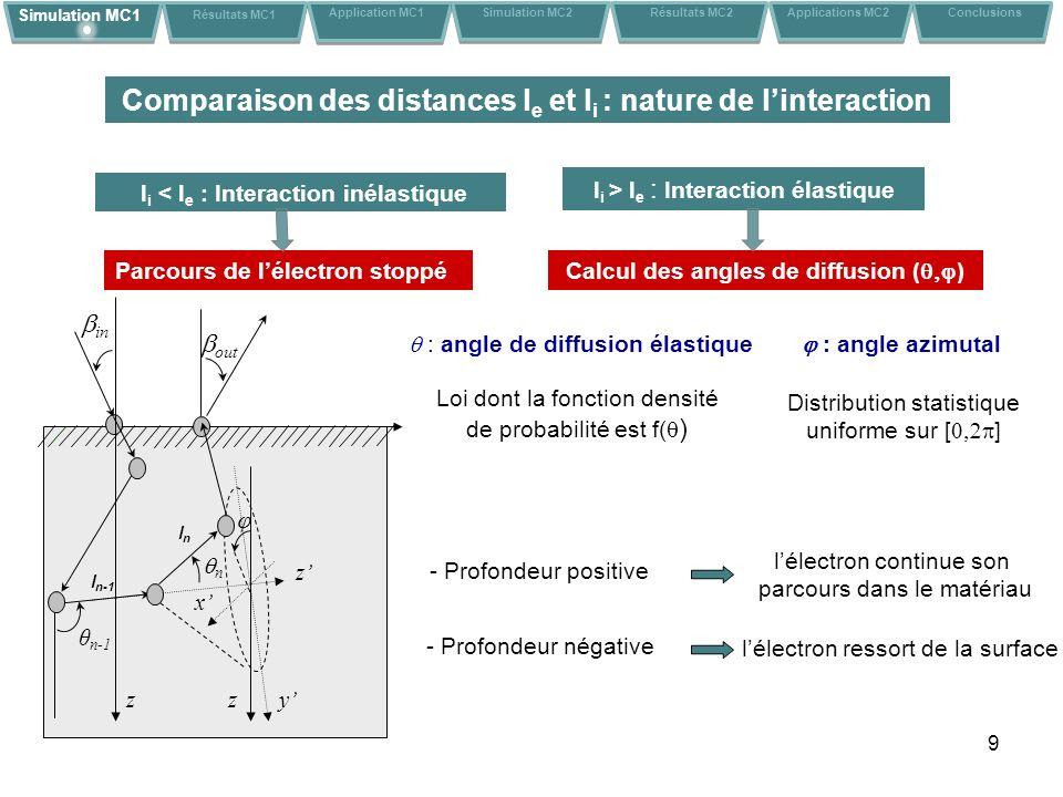 9 Parcours de lélectron stoppé l i < l e : Interaction inélastique l i > l e : Interaction élastique Calcul des angles de diffusion ( ) : angle azimutal : angle de diffusion élastique Distribution statistique uniforme sur [ ] Loi dont la fonction densité de probabilité est f( ) y z x in θ n-1 n zz out l n-1 lnln - Profondeur positive lélectron continue son parcours dans le matériau - Profondeur négative lélectron ressort de la surface Simulation MC1 Résultats MC1 Application MC1Conclusions Simulation MC2 Résultats MC2 Applications MC2 Comparaison des distances l e et l i : nature de linteraction