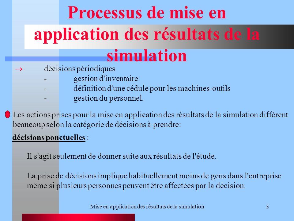 Mise en application des résultats de la simulation3 Processus de mise en application des résultats de la simulation décisions périodiques -gestion d inventaire -définition d une cédule pour les machines-outils -gestion du personnel.