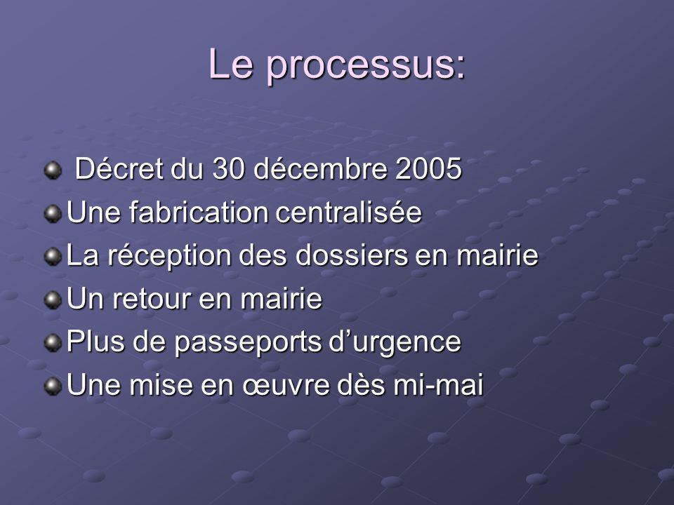 Le processus: Décret du 30 décembre 2005 Décret du 30 décembre 2005 Une fabrication centralisée La réception des dossiers en mairie Un retour en mairi