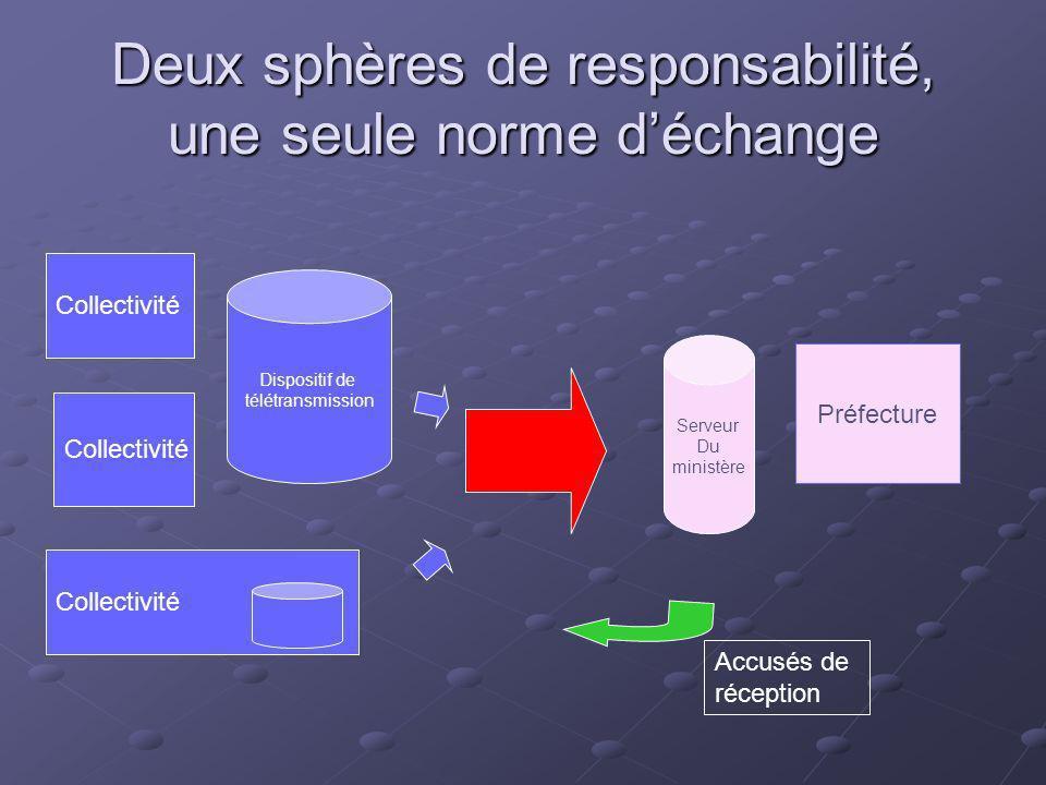 Deux sphères de responsabilité, une seule norme déchange Collectivité Dispositif de télétransmission Préfecture Serveur Du ministère Accusés de récept