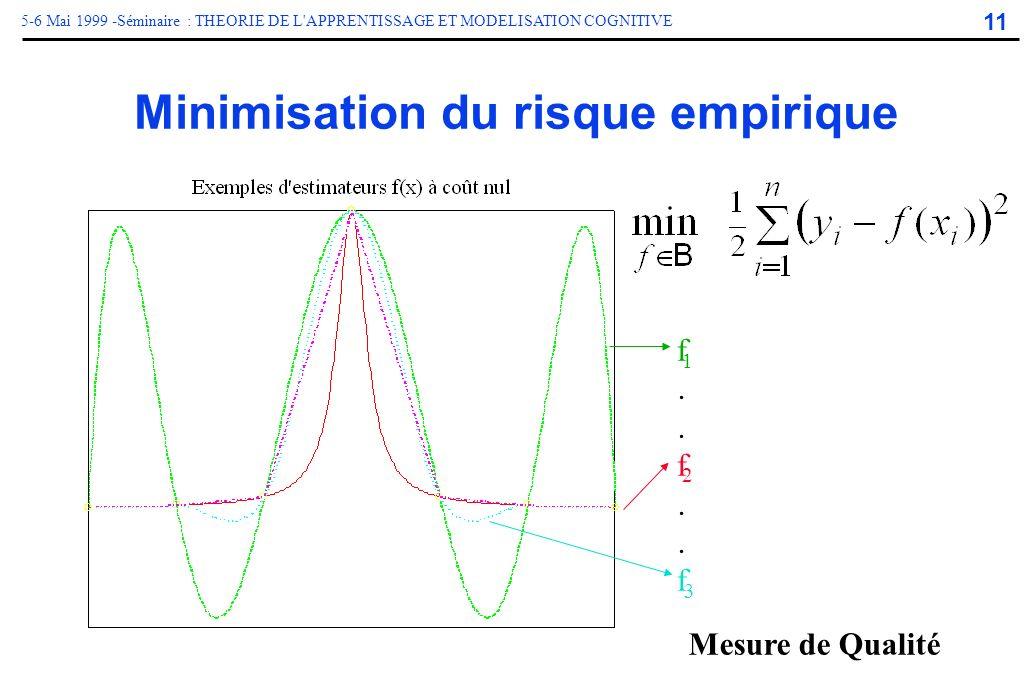 11 5-6 Mai 1999 -Séminaire : THEORIE DE L'APPRENTISSAGE ET MODELISATION COGNITIVE Minimisation du risque empirique f..f..ff..f..f. 3 2 1 Mesure de Qua