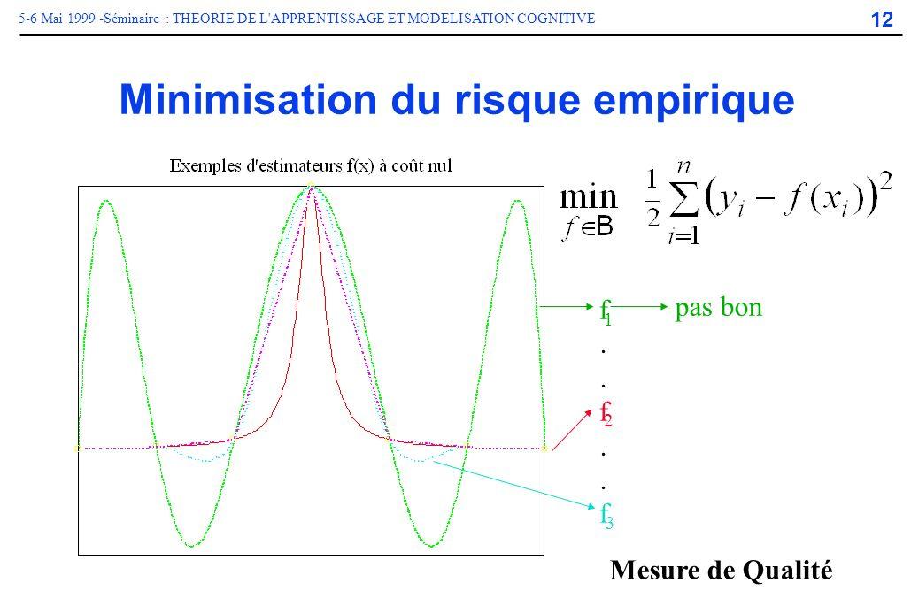 12 5-6 Mai 1999 -Séminaire : THEORIE DE L'APPRENTISSAGE ET MODELISATION COGNITIVE Minimisation du risque empirique f..f..ff..f..f. pas bon 3 2 1 Mesur