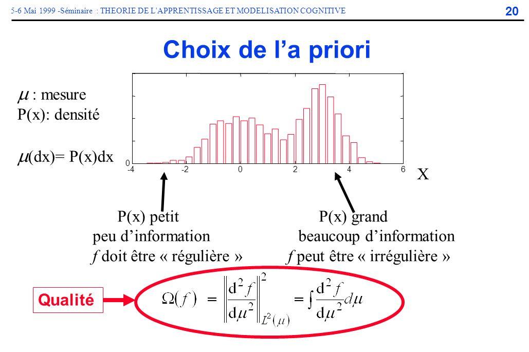 20 5-6 Mai 1999 -Séminaire : THEORIE DE L'APPRENTISSAGE ET MODELISATION COGNITIVE -4-20246 0 50 100 150 200 Choix de la priori P(x) petit P(x) grand p