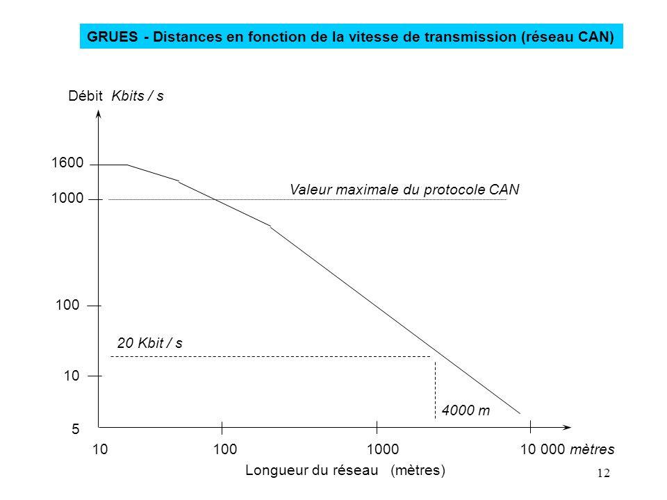 12 10 100 1000 10 000 mètres 1600 1000 100 10 5 Débit Kbits / s Longueur du réseau (mètres) Valeur maximale du protocole CAN 20 Kbit / s 4000 m GRUES