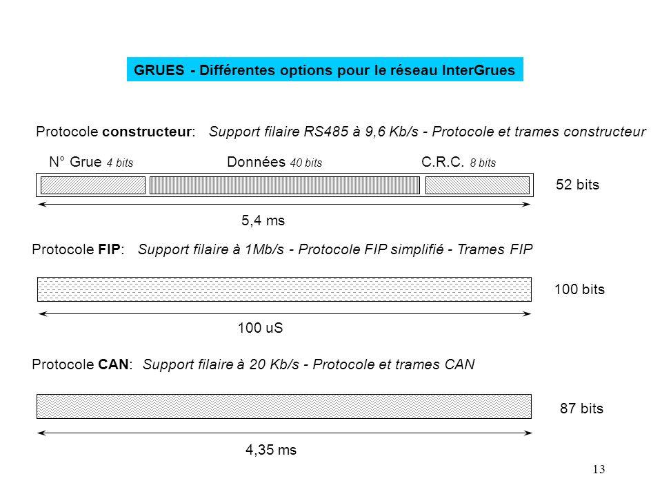 13 GRUES - Différentes options pour le réseau InterGrues Protocole constructeur: Support filaire RS485 à 9,6 Kb/s - Protocole et trames constructeur P