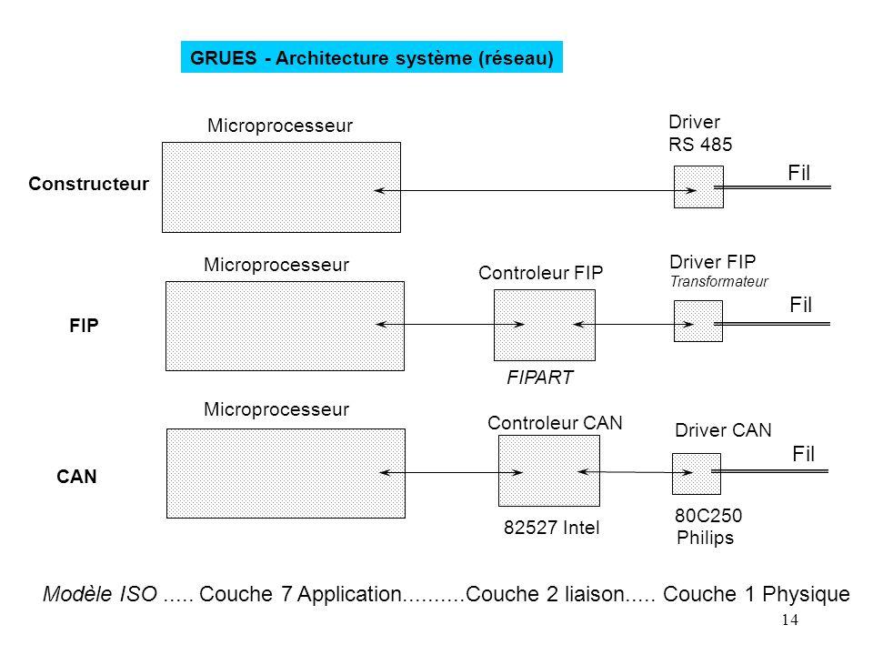 14 GRUES - Architecture système (réseau) Driver RS 485 Driver FIP Transformateur Driver CAN 80C250 Controleur FIP FIPART Controleur CAN 82527 Intel Ph