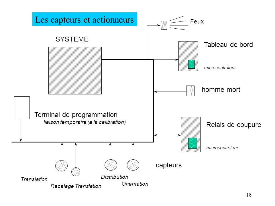 18 Les capteurs et actionneurs Tableau de bord homme mort Relais de coupure capteurs Translation Recalage Translation Distribution Orientation SYSTEME
