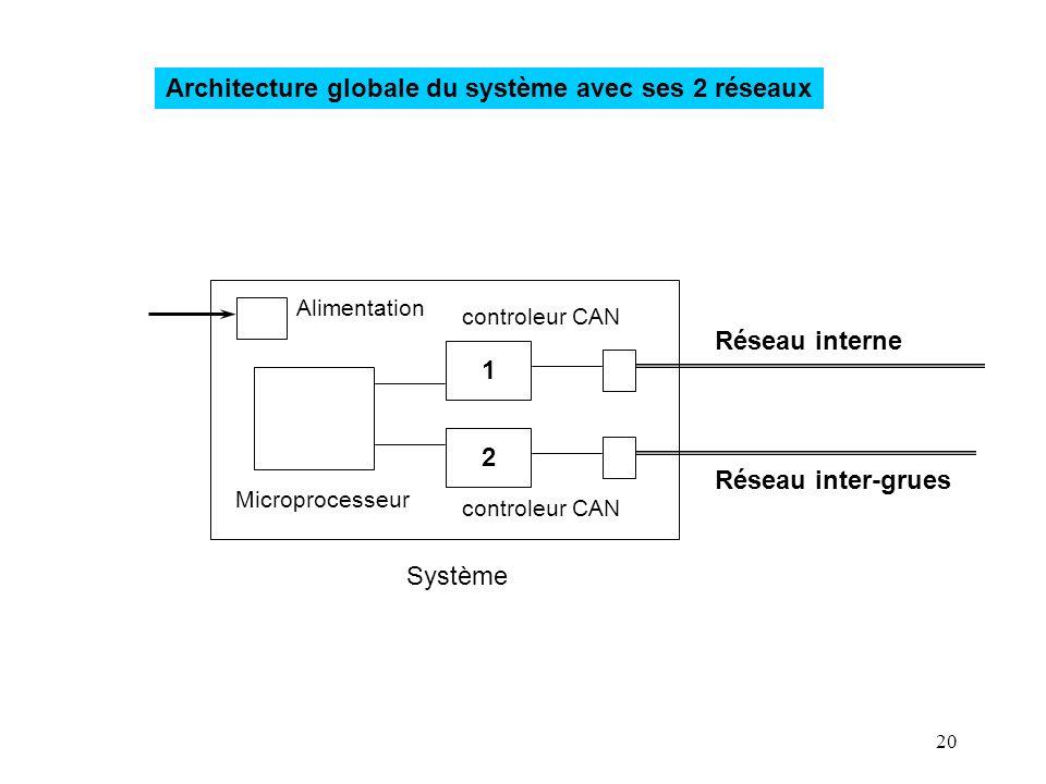 20 Architecture globale du système avec ses 2 réseaux Système Microprocesseur Alimentation controleur CAN 1 2 Réseau interne Réseau inter-grues