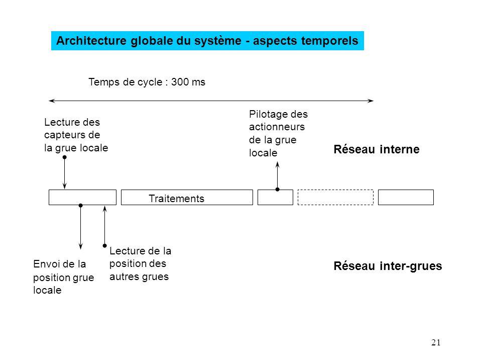 21 Architecture globale du système - aspects temporels Lecture des capteurs de la grue locale Pilotage des actionneurs de la grue locale Lecture de la