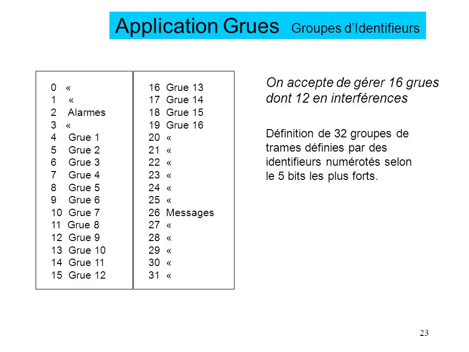 23 Application Grues Groupes dIdentifieurs 0 « 1 « 2 Alarmes 3 « 4 Grue 1 5 Grue 2 6 Grue 3 7 Grue 4 8 Grue 5 9 Grue 6 10 Grue 7 11 Grue 8 12 Grue 9 1