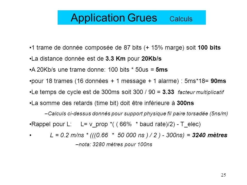 25 Application Grues Calculs 1 trame de donnée composée de 87 bits (+ 15% marge) soit 100 bits La distance donnée est de 3.3 Km pour 20Kb/s A 20Kb/s u
