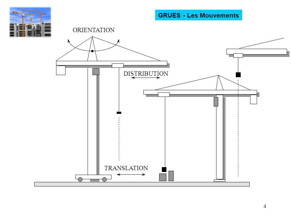 4 TRANSLATION DISTRIBUTION ORIENTATION GRUES - Les Mouvements