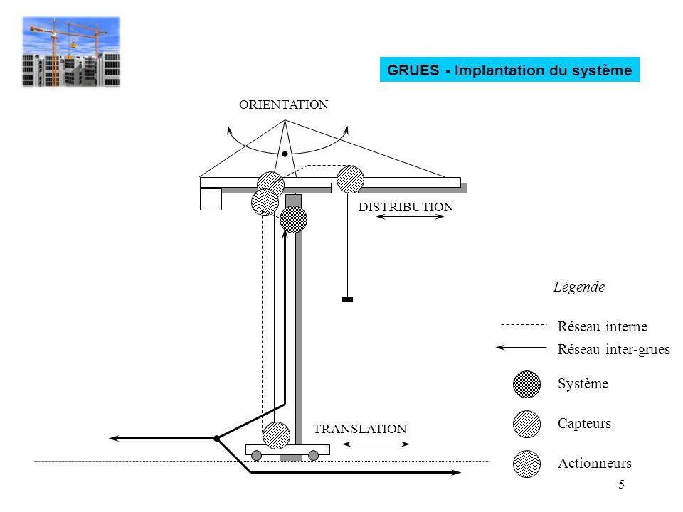 5 TRANSLATION DISTRIBUTION ORIENTATION Réseau interne Réseau inter-grues Système Capteurs Actionneurs Légende GRUES - Implantation du système
