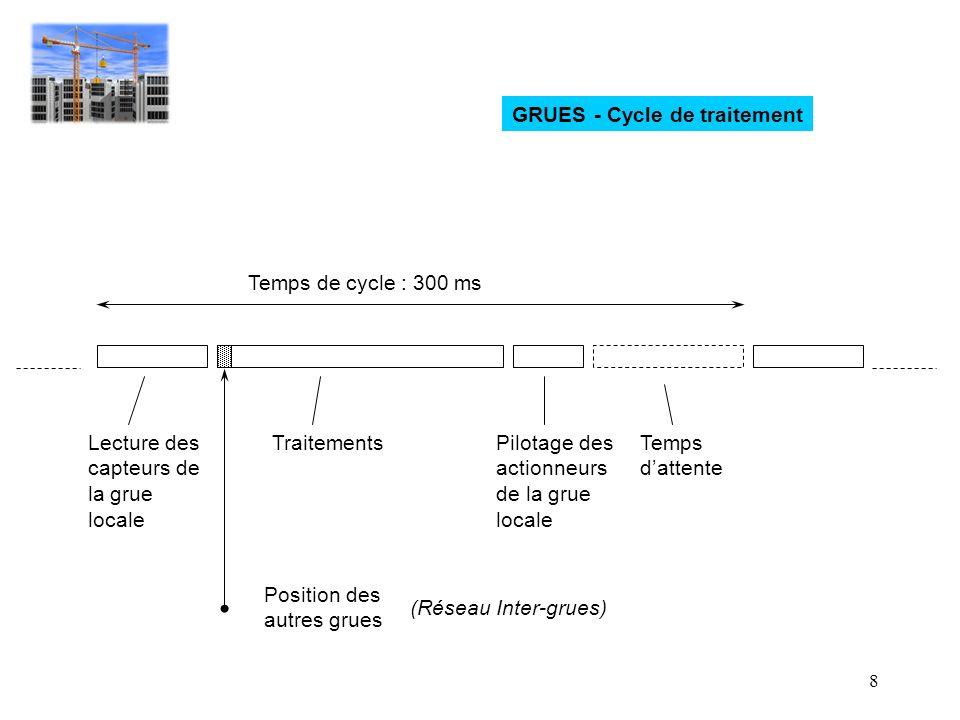 8 GRUES - Cycle de traitement Lecture des capteurs de la grue locale TraitementsPilotage des actionneurs de la grue locale Temps dattente Temps de cyc