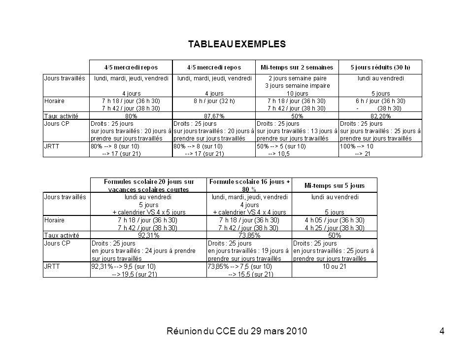 Réunion du CCE du 29 mars 20104 TABLEAU EXEMPLES