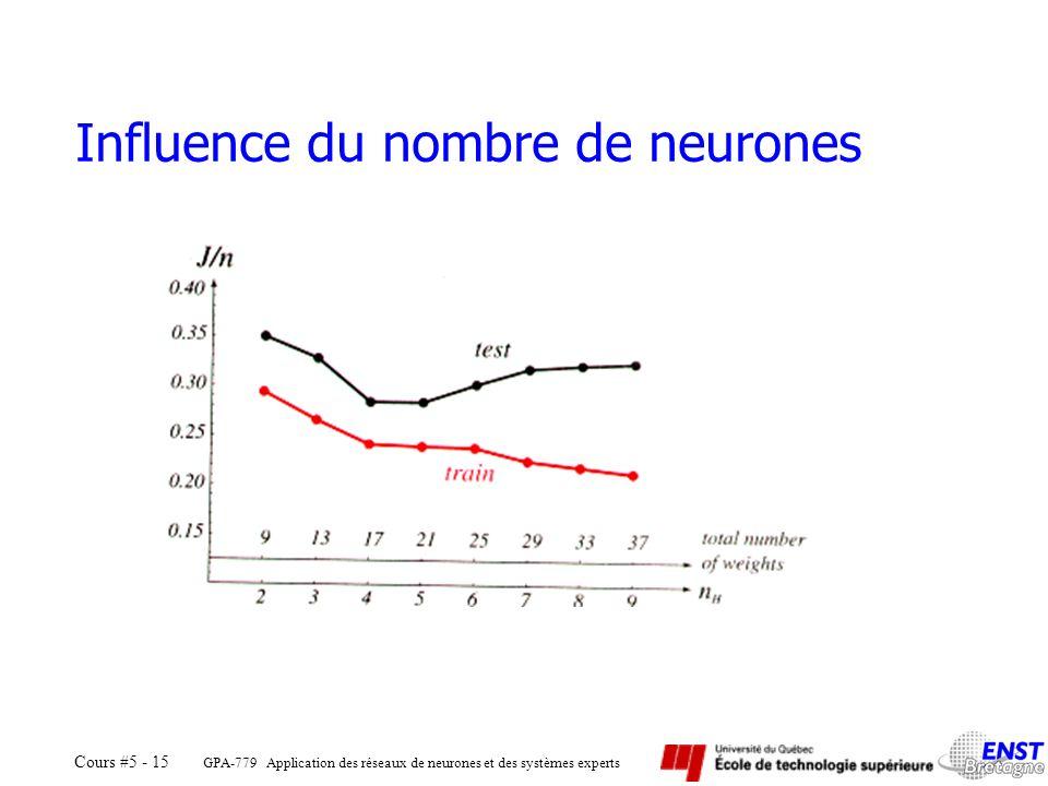 GPA-779 Application des réseaux de neurones et des systèmes experts Cours #5 - 15 Influence du nombre de neurones