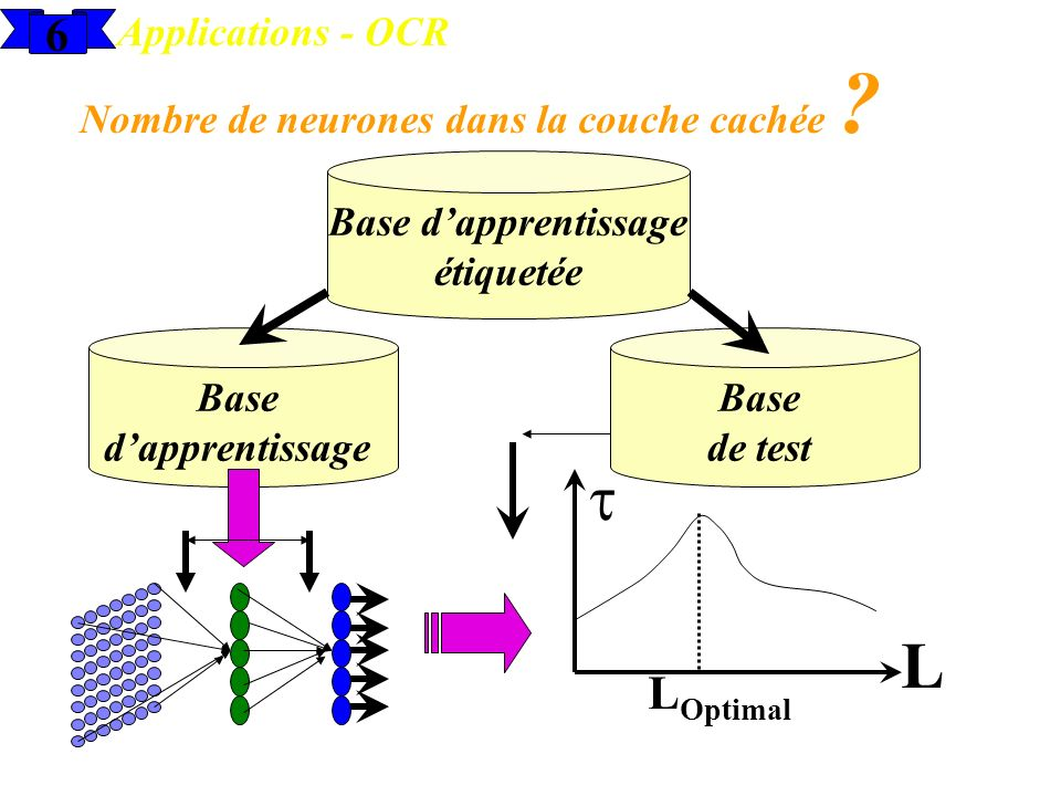 6 Applications - OCR Nombre de neurones dans la couche cachée ? Base dapprentissage étiquetée Base dapprentissage Base de test L L Optimal