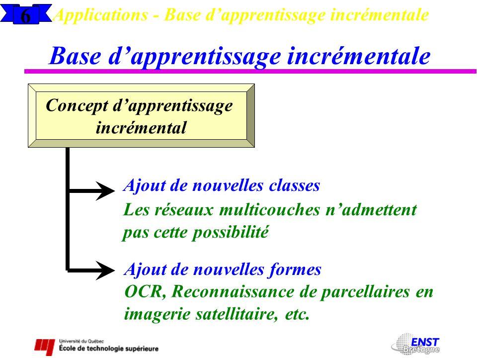 6 Applications - Base dapprentissage incrémentale Base dapprentissage incrémentale Concept dapprentissage incrémental Ajout de nouvelles classes Ajout