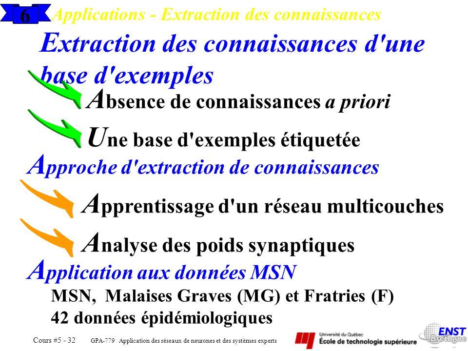 GPA-779 Application des réseaux de neurones et des systèmes experts Cours #5 - 32 E xtraction des connaissances d'une base d'exemples A bsence de conn