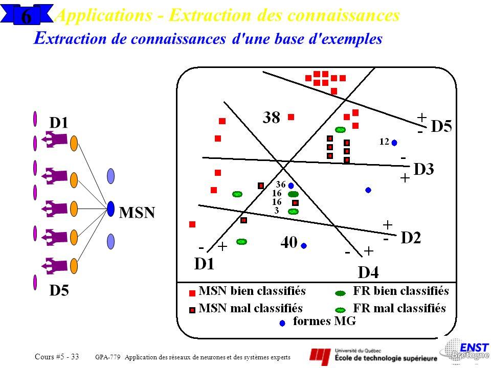 GPA-779 Application des réseaux de neurones et des systèmes experts Cours #5 - 33 E xtraction de connaissances d'une base d'exemples MSN D1 D5 6 Appli
