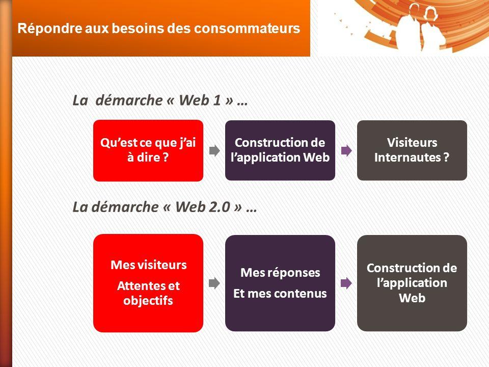 Répondre aux besoins des consommateurs La démarche « Web 1 » … Quest ce que jai à dire ? Construction de lapplication Web Visiteurs Internautes ? La d