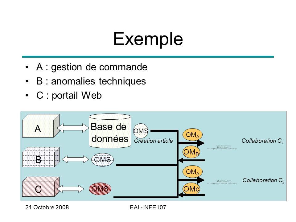 21 Octobre 2008EAI - NFE107 A C B OMS Base de données OM A Collaboration C 1 Collaboration C 2 OM A OM B OMc Exemple A : gestion de commande B : anoma
